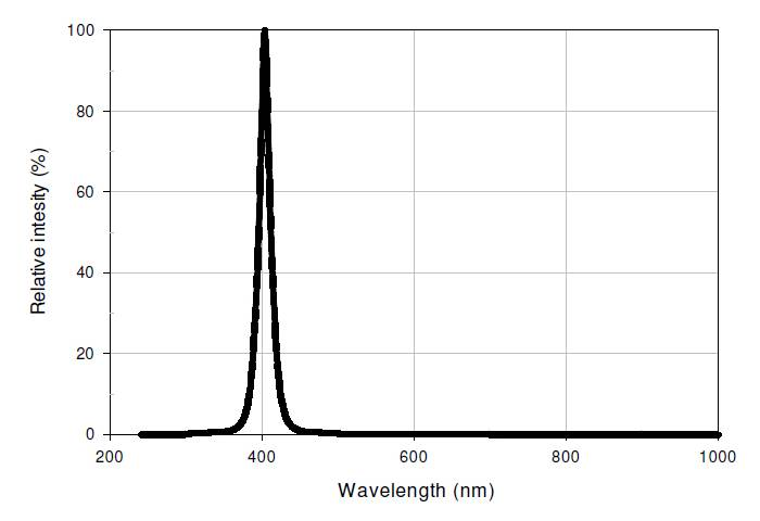 ES-50-uv-led-chip-wave-length-picture
